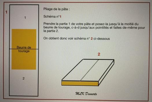 Schéma pour le pliage de la pâte