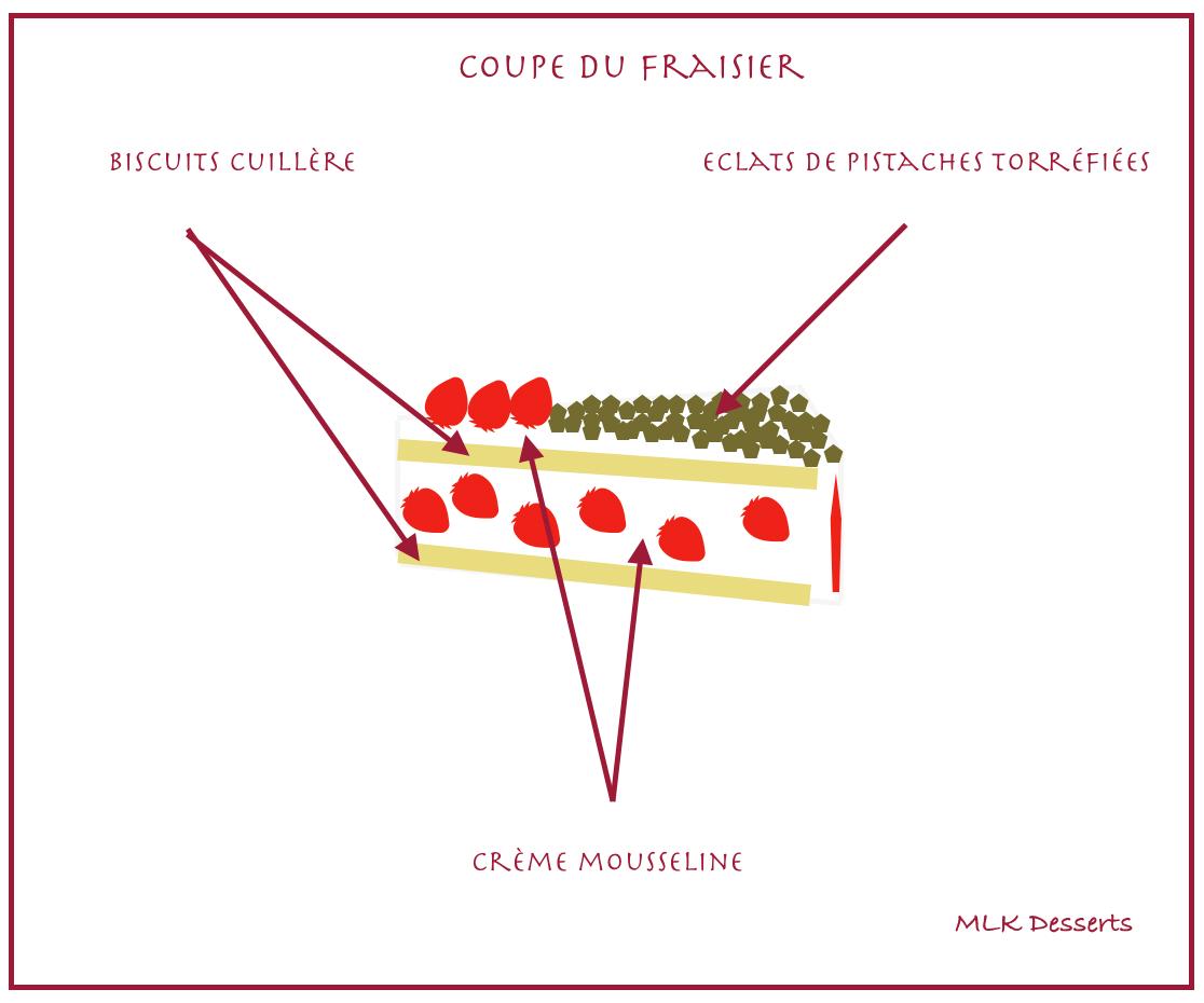 Coupe du fraisier